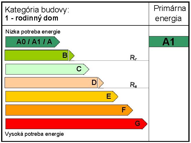 tabuľka energetických tried