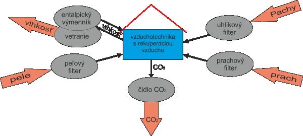 schéma vzduchotechnika s rekuperáciou