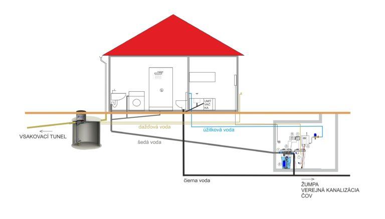 schema využitia odpadovej vody