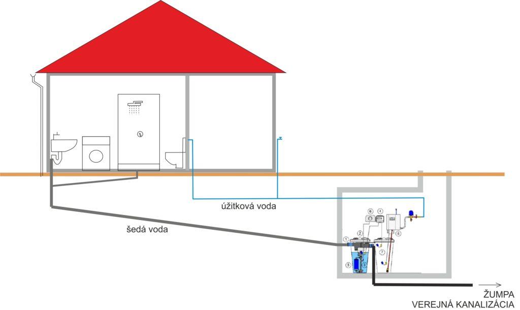systém využitia odpadovej vody