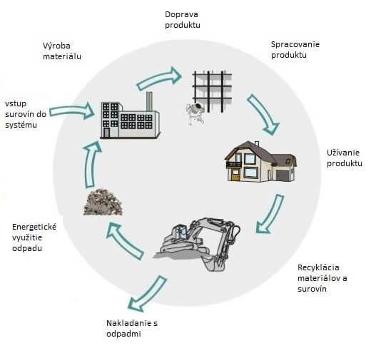 graf kolobehu stavebný odpad