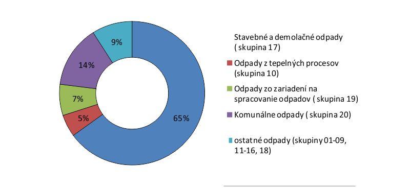 graf odpadov ČR