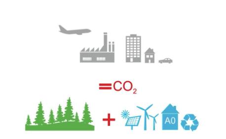 ako prispieť k uhlíkovej neutralite | emter.sk